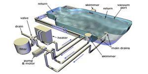 cung cấp thiết bị lọc nước hồ bơi
